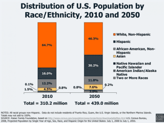 Population shifts